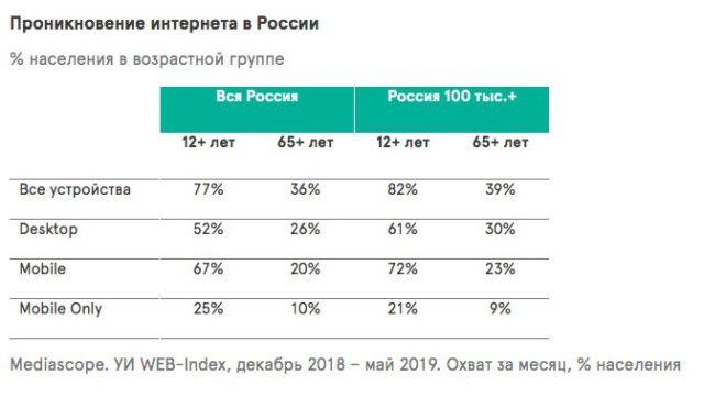 Рунет стареет: Mediascope начал считать интернет-пользователей старше 64 лет