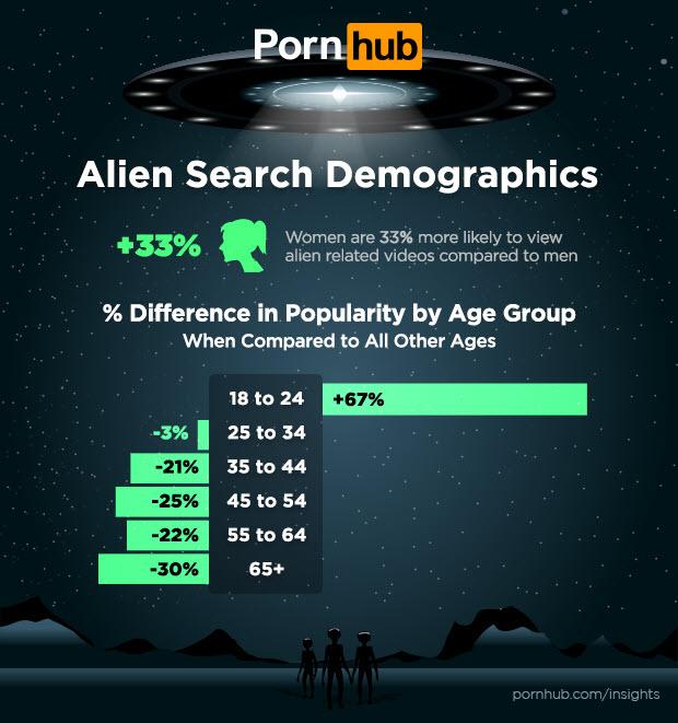 """На PornHub выросли запросы на видео с инопланетянами. Все из-за мемов про """"Зону 51"""" (фото 3)"""
