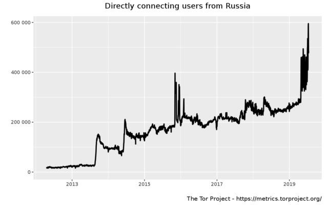 Бум даркнета: Россия вышла на первое место по количеству пользователей Tor
