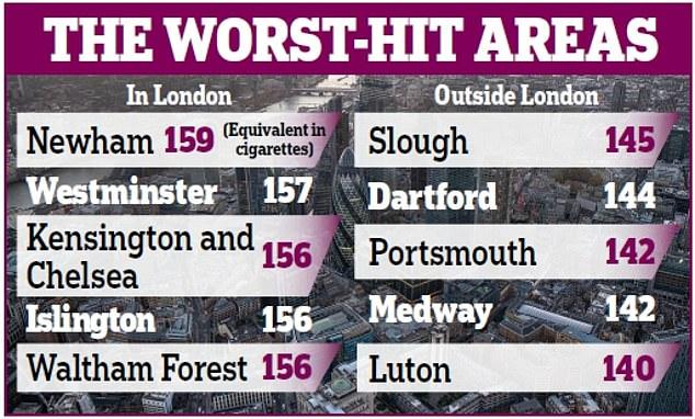 Ученые: лондонский воздух вреден как 160 сигарет, выкуренных за год