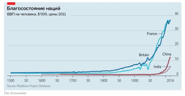 Культурная экономика: как богатство ибедность стран связаны сихтрадициями