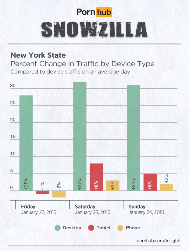 pornhub-insights-2016-storm-jonas-device-traffic-new-york-2